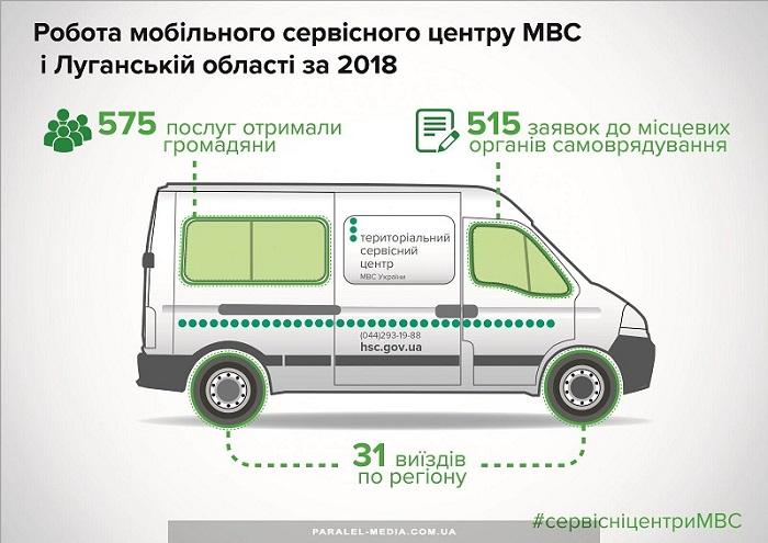 Robota mobilnoho servisnoho tsentru MVS (1).jpg