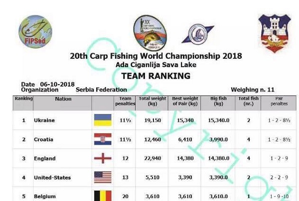 20th-Carp-Fishing-World-Championship-2018-final.jpg